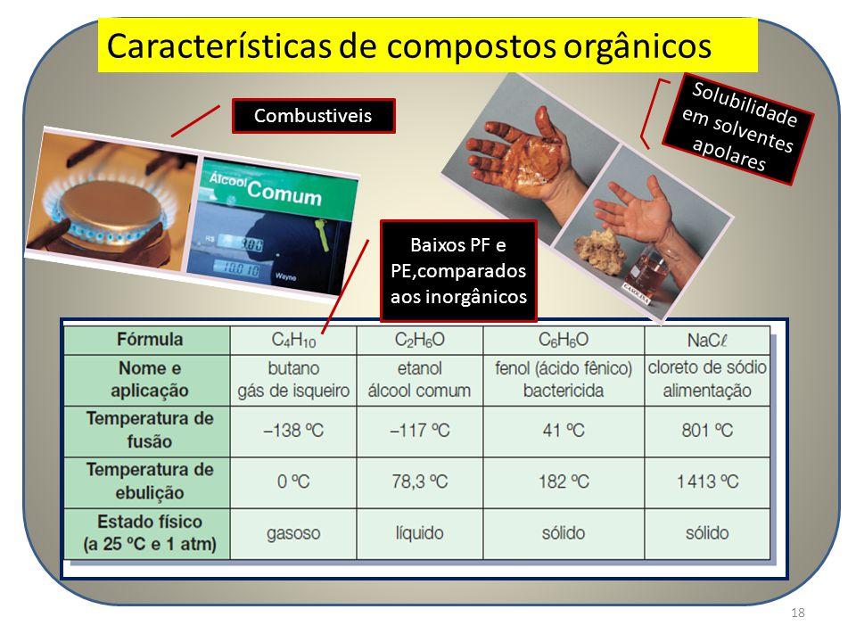 18 Combustiveis Solubilidade em solventes apolares Baixos PF e PE,comparados aos inorgânicos Características de compostos orgânicos