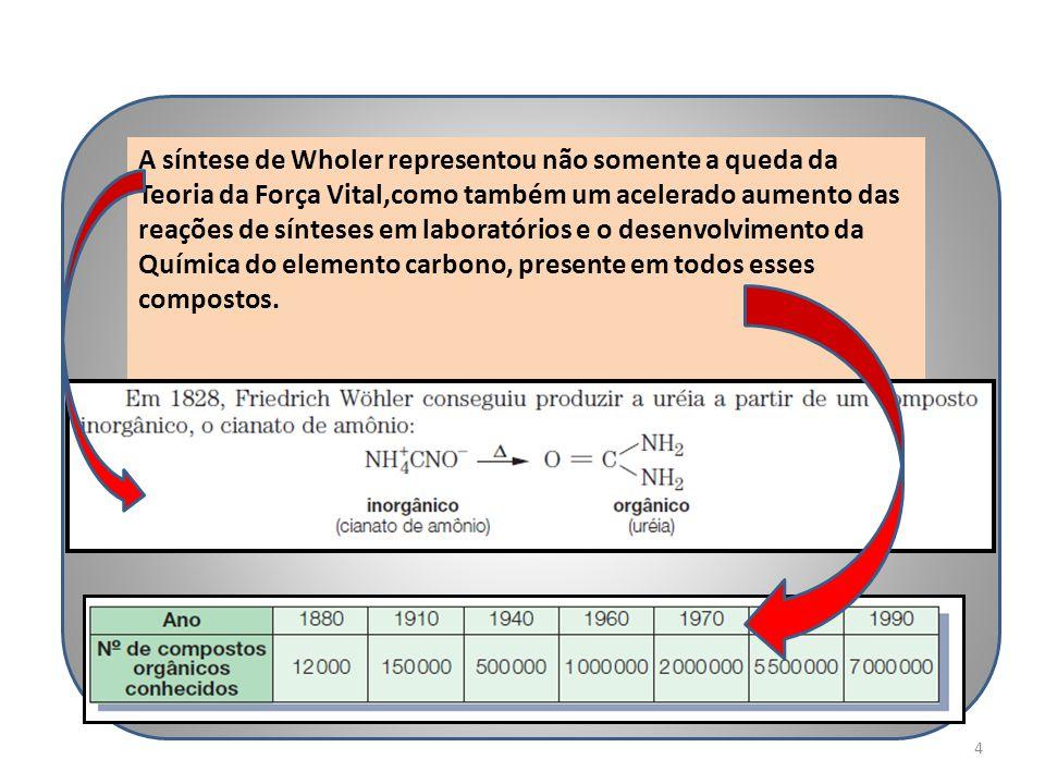 4 A síntese de Wholer representou não somente a queda da Teoria da Força Vital,como também um acelerado aumento das reações de sínteses em laboratório