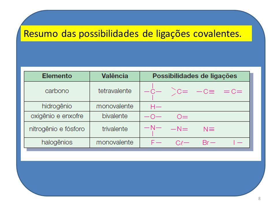 8 Resumo das possibilidades de ligações covalentes.