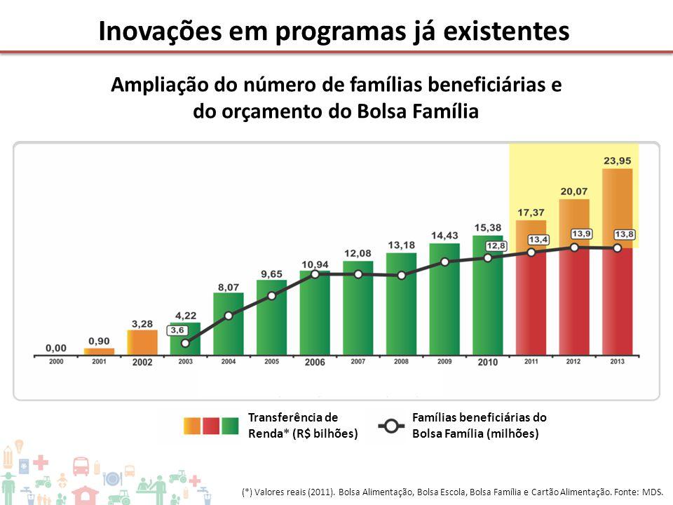 Inovações em programas já existentes (*) Valores reais (2011). Bolsa Alimentação, Bolsa Escola, Bolsa Família e Cartão Alimentação. Fonte: MDS. Famíli