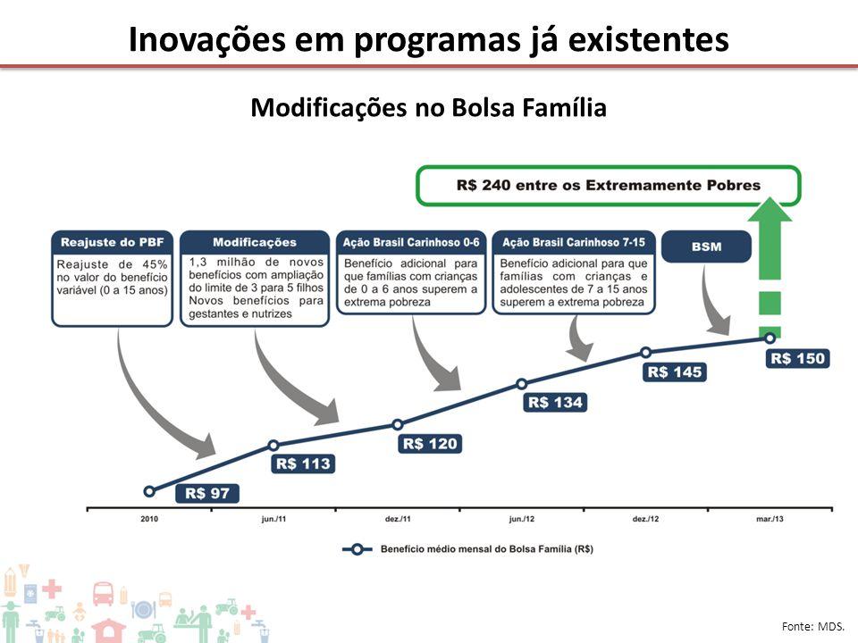 Inovações em programas já existentes Fonte: MDS. Modificações no Bolsa Família