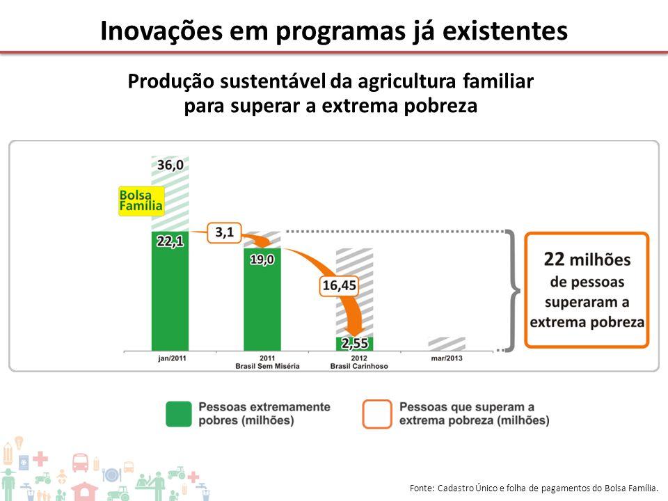 Inovações em programas já existentes Fonte: Cadastro Único e folha de pagamentos do Bolsa Família. Produção sustentável da agricultura familiar para s
