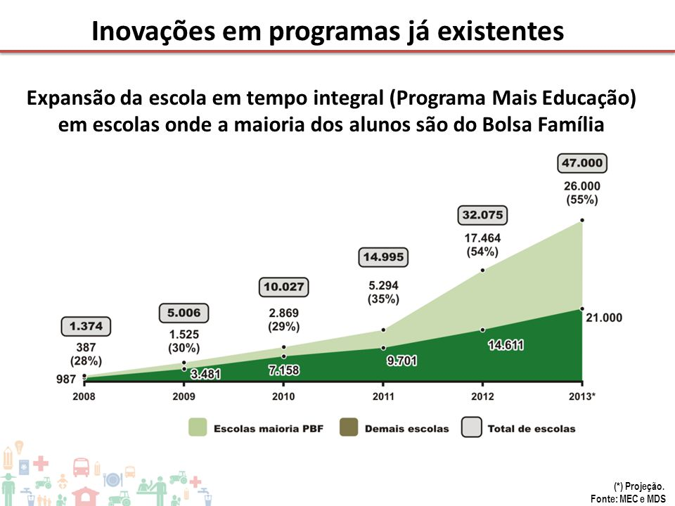 (*) Projeção. Fonte: MEC e MDS Expansão da escola em tempo integral (Programa Mais Educação) em escolas onde a maioria dos alunos são do Bolsa Família