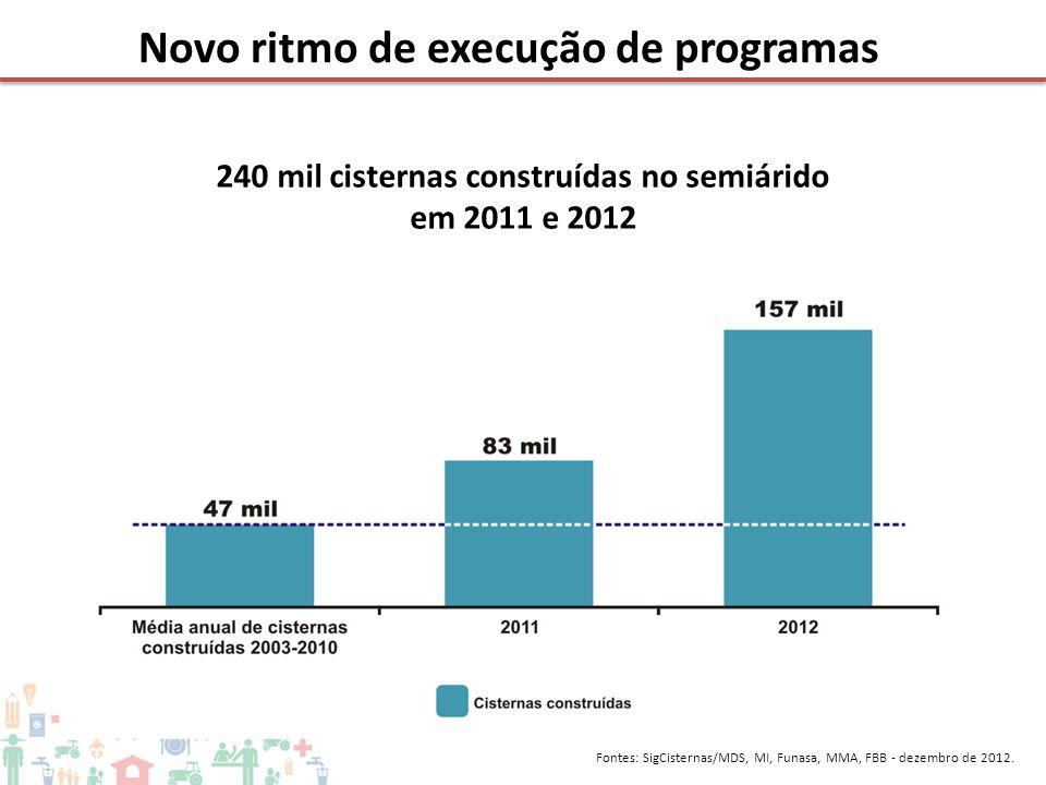 240 mil cisternas construídas no semiárido em 2011 e 2012 Novo ritmo de execução de programas Fontes: SigCisternas/MDS, MI, Funasa, MMA, FBB - dezembr