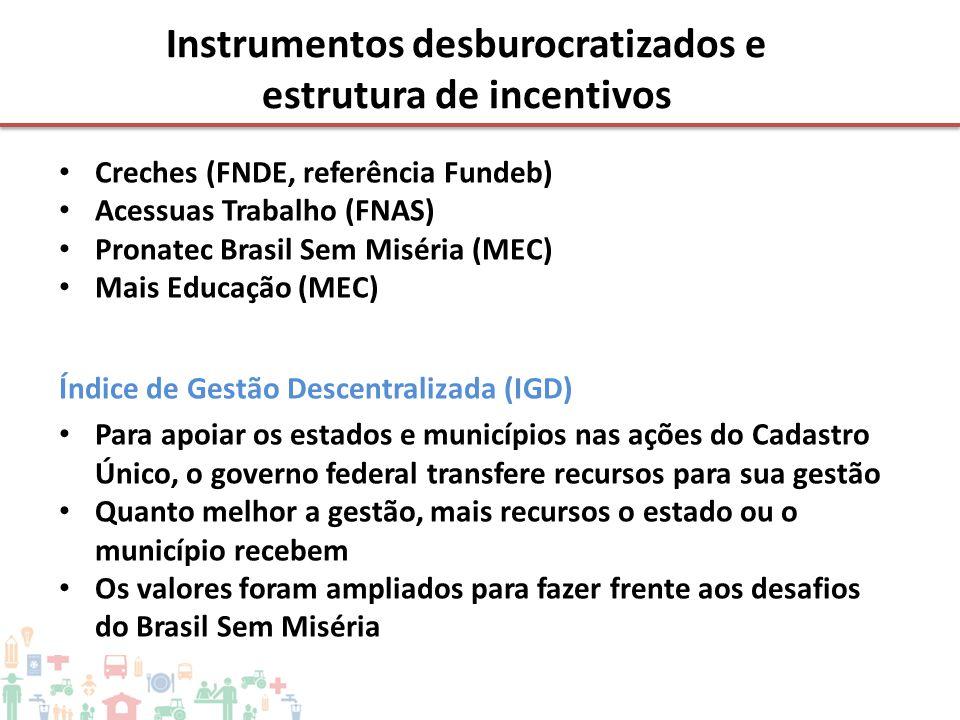 • Creches (FNDE, referência Fundeb) • Acessuas Trabalho (FNAS) • Pronatec Brasil Sem Miséria (MEC) • Mais Educação (MEC) Índice de Gestão Descentraliz