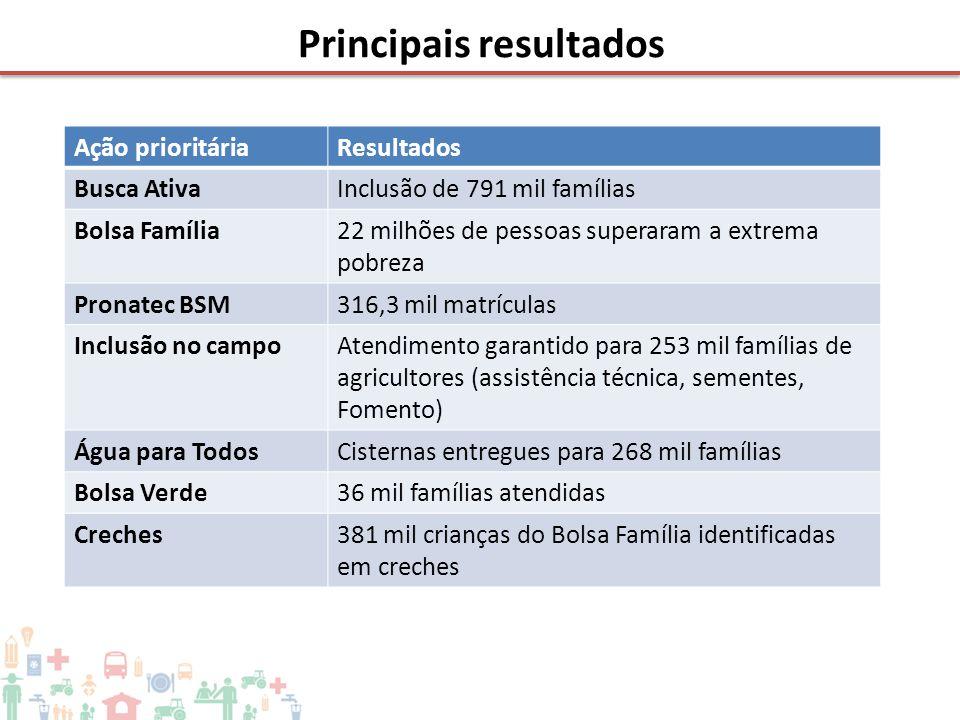Principais resultados Ação prioritáriaResultados Busca AtivaInclusão de 791 mil famílias Bolsa Família22 milhões de pessoas superaram a extrema pobrez