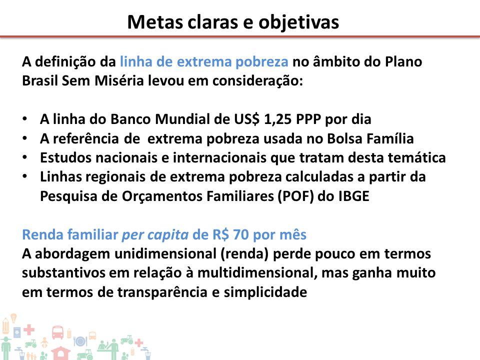 A definição da linha de extrema pobreza no âmbito do Plano Brasil Sem Miséria levou em consideração: • A linha do Banco Mundial de US$ 1,25 PPP por di