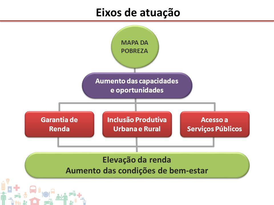 Eixos de atuação MAPA DA POBREZA Aumento das capacidades e oportunidades Aumento das capacidades e oportunidades Elevação da renda Aumento das condiçõ