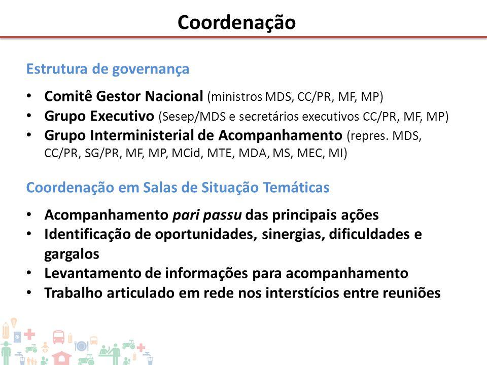 Estrutura de governança • Comitê Gestor Nacional (ministros MDS, CC/PR, MF, MP) • Grupo Executivo (Sesep/MDS e secretários executivos CC/PR, MF, MP) •