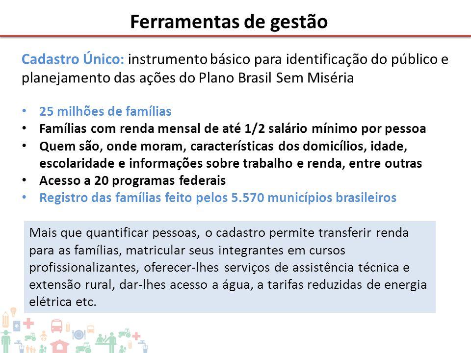 Cadastro Único: instrumento básico para identificação do público e planejamento das ações do Plano Brasil Sem Miséria • 25 milhões de famílias • Famíl