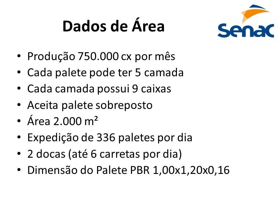 Dados de Área • Produção 750.000 cx por mês • Cada palete pode ter 5 camada • Cada camada possui 9 caixas • Aceita palete sobreposto • Área 2.000 m² •