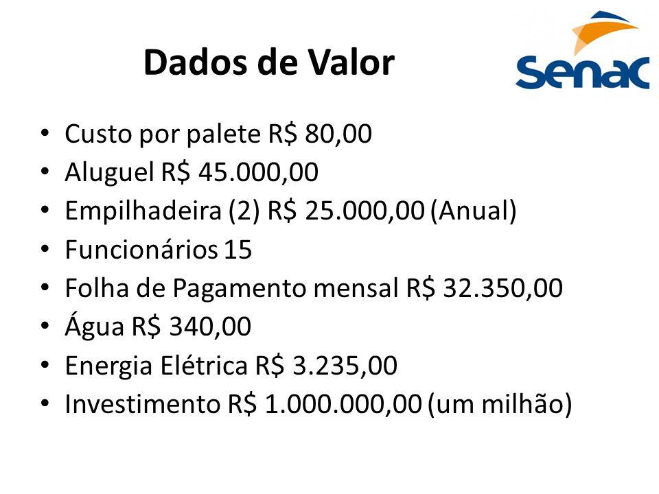 Dados de Valor • Custo por palete R$ 80,00 • Aluguel R$ 45.000,00 • Empilhadeira (2) R$ 25.000,00 (Anual) • Funcionários 15 • Folha de Pagamento mensa