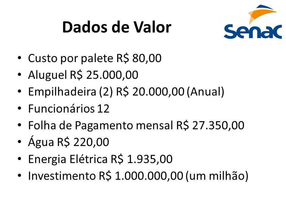 Dados de Valor • Custo por palete R$ 80,00 • Aluguel R$ 25.000,00 • Empilhadeira (2) R$ 20.000,00 (Anual) • Funcionários 12 • Folha de Pagamento mensa
