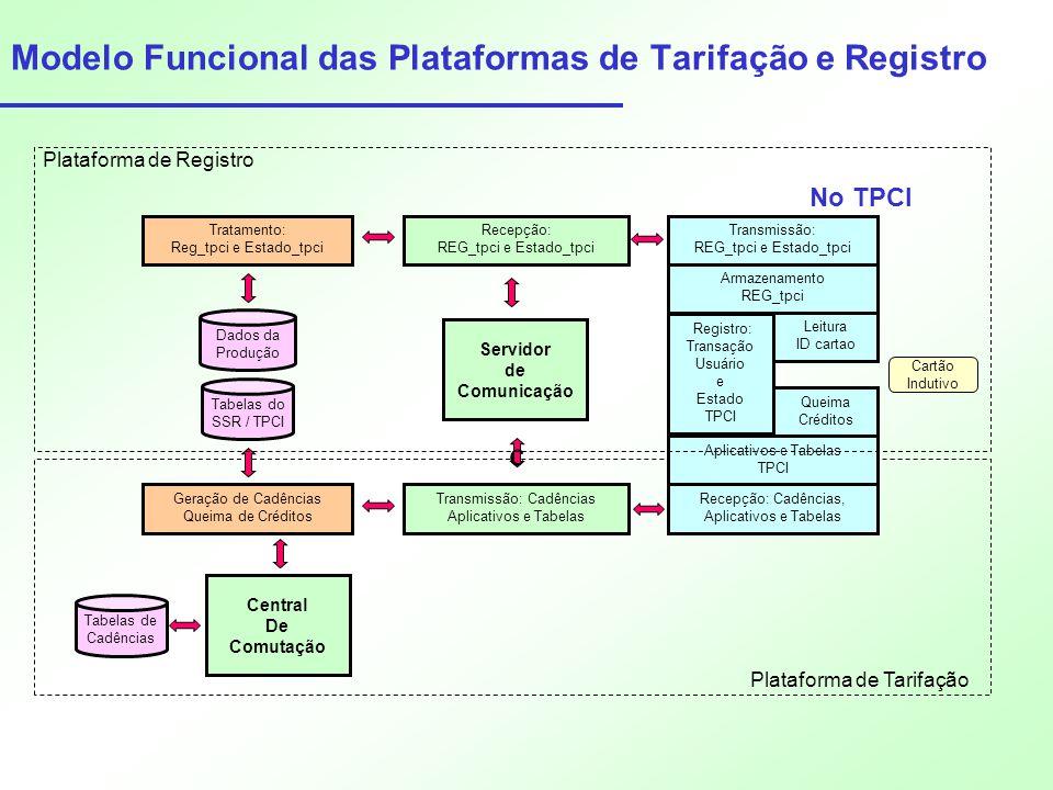 Modelo Funcional das Plataformas de Tarifação e Registro Servidor de Comunicação Geração de Cadências Queima de Créditos Tabelas de Cadências Transmis