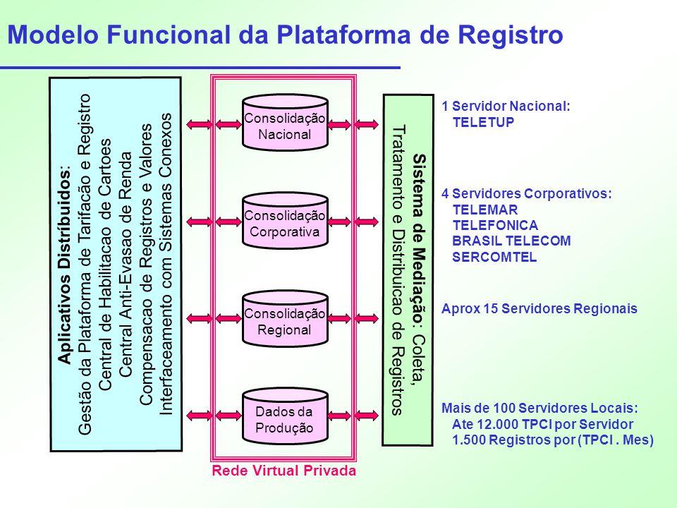 Modelo Funcional da Plataforma de Registro Dados da Produção Consolidação Regional Consolidação Corporativa Consolidação Nacional Aplicativos Distríbu