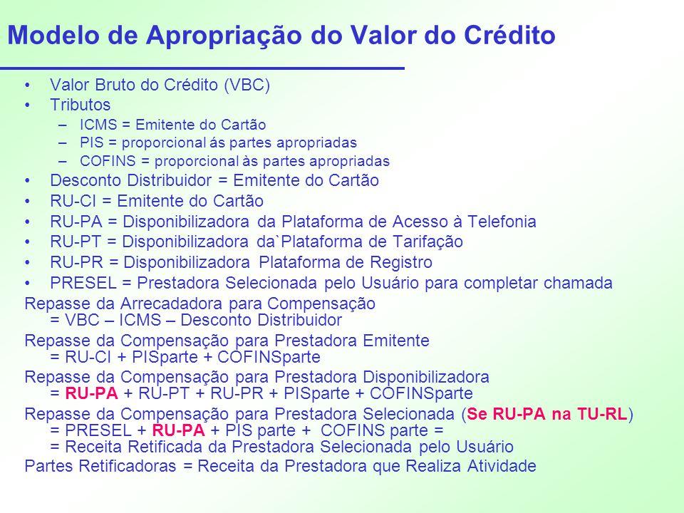 Modelo de Apropriação do Valor do Crédito •Valor Bruto do Crédito (VBC) •Tributos –ICMS = Emitente do Cartão –PIS = proporcional ás partes apropriadas