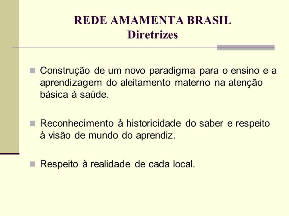 REDE AMAMENTA BRASIL Diretrizes  Construção de um novo paradigma para o ensino e a aprendizagem do aleitamento materno na atenção básica à saúde.  R