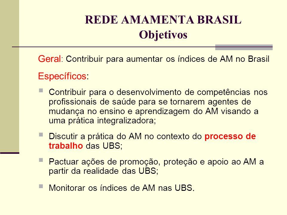 REDE AMAMENTA BRASIL Objetivos Geral : Contribuir para aumentar os índices de AM no Brasil Específicos:  Contribuir para o desenvolvimento de competê