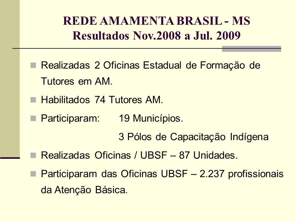 REDE AMAMENTA BRASIL - MS Resultados Nov.2008 a Jul. 2009  Realizadas 2 Oficinas Estadual de Formação de Tutores em AM.  Habilitados 74 Tutores AM.