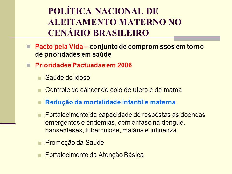 POLÍTICA NACIONAL DE ALEITAMENTO MATERNO NO CENÁRIO BRASILEIRO Eixo: Promoção da saúde Meta: Estimular o aleitamento materno exclusivo até 6 meses PAC SAÚDE – Mais Saúde