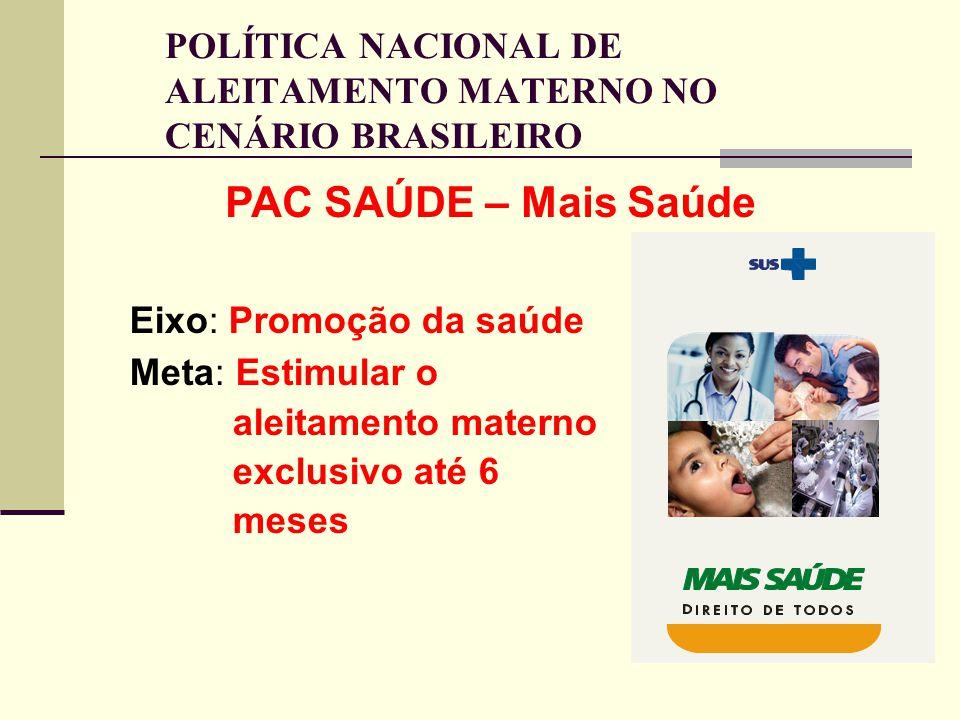 POLÍTICA NACIONAL DE ALEITAMENTO MATERNO NO CENÁRIO BRASILEIRO Eixo: Promoção da saúde Meta: Estimular o aleitamento materno exclusivo até 6 meses PAC