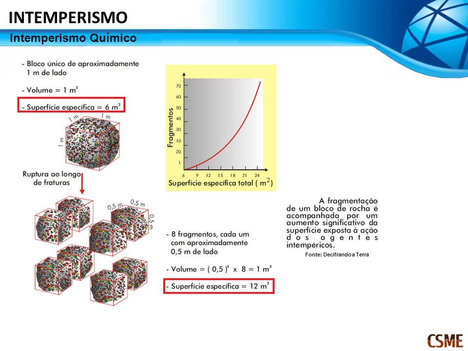 Intemperismo Químico INTEMPERISMO Fonte: Decifrando a Terra