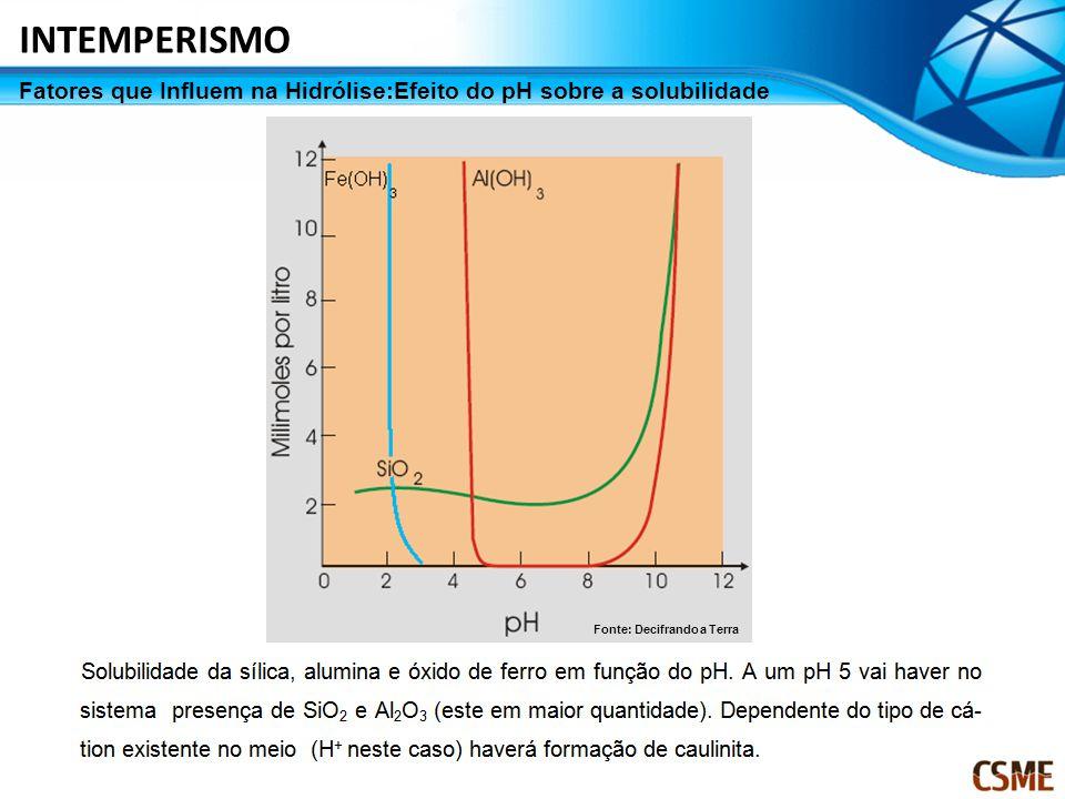 Fatores que Influem na Hidrólise:Efeito do pH sobre a solubilidade INTEMPERISMO Fonte: Decifrando a Terra