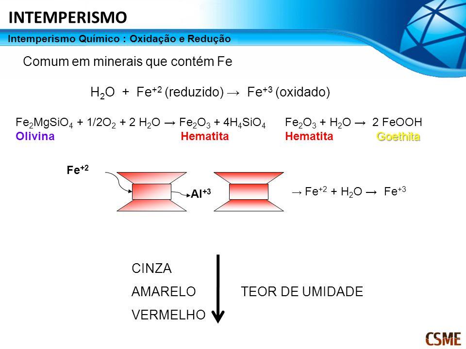 Intemperismo Químico : Oxidação e Redução Comum em minerais que contém Fe H 2 O + Fe +2 (reduzido) → Fe +3 (oxidado) Fe 2 MgSiO 4 + 1/2O 2 + 2 H 2 O →