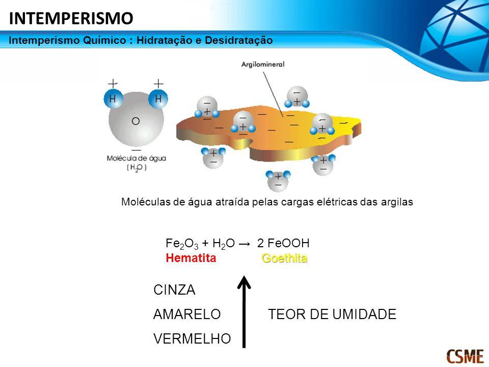 Intemperismo Químico : Hidratação e Desidratação Fe 2 O 3 + H 2 O → 2 FeOOH Goethita Hematita Goethita CINZA AMARELO TEOR DE UMIDADE VERMELHO Molécula