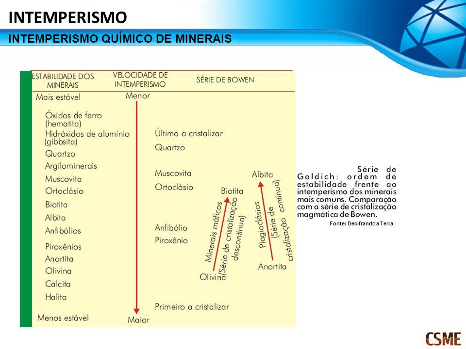 INTEMPERISMO QUÍMICO DE MINERAIS INTEMPERISMO Fonte: Decifrando a Terra
