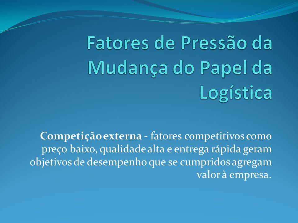 Competição externa - fatores competitivos como preço baixo, qualidade alta e entrega rápida geram objetivos de desempenho que se cumpridos agregam val