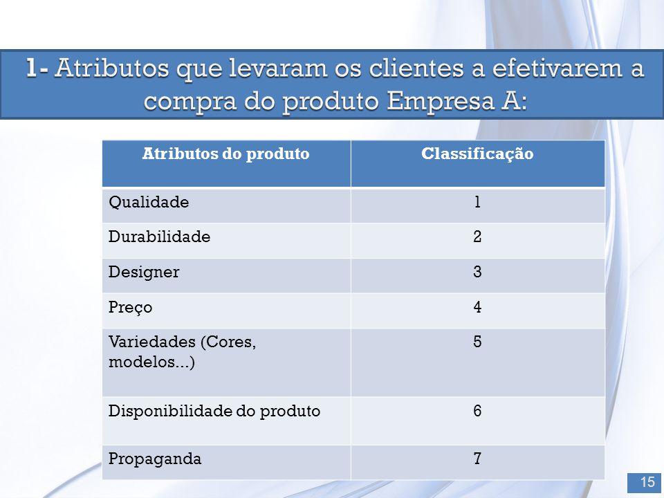 15 Atributos do produtoClassificação Qualidade1 Durabilidade2 Designer3 Preço4 Variedades (Cores, modelos...) 5 Disponibilidade do produto6 Propaganda