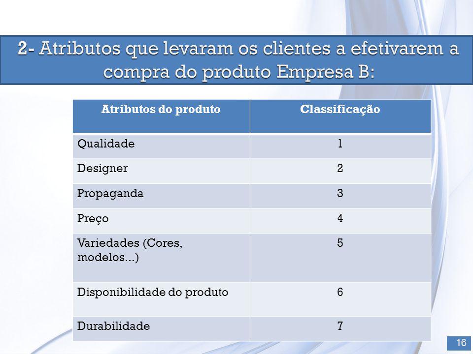 16 Atributos do produtoClassificação Qualidade1 Designer2 Propaganda3 Preço4 Variedades (Cores, modelos...) 5 Disponibilidade do produto6 Durabilidade7