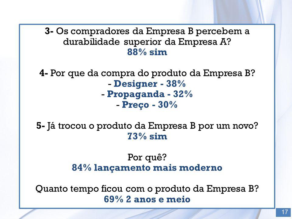 3- Os compradores da Empresa B percebem a durabilidade superior da Empresa A? 88% sim 4- Por que da compra do produto da Empresa B? - Designer - 38% -