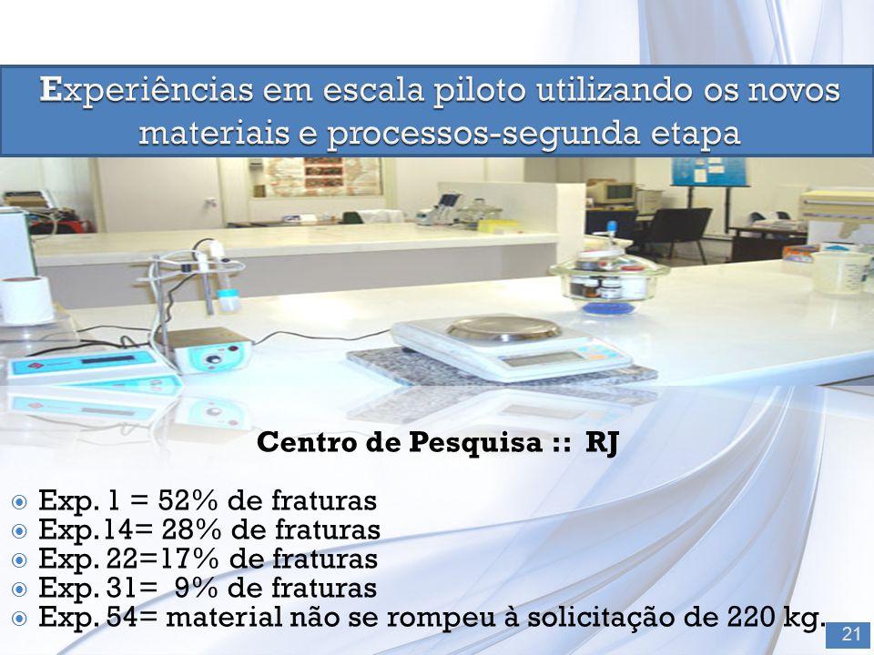 Centro de Pesquisa :: RJ  Exp. 1 = 52% de fraturas  Exp.14= 28% de fraturas  Exp. 22=17% de fraturas  Exp. 31= 9% de fraturas  Exp. 54= material
