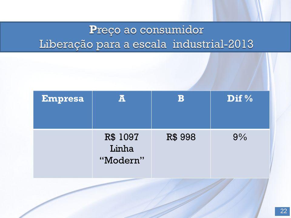 "22 EmpresaABDif % R$ 1097 Linha ""Modern"" R$ 9989%"