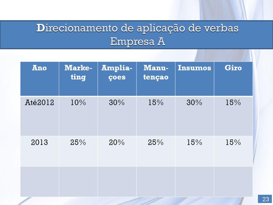 23 AnoMarke- ting Amplia- çoes Manu- tençao InsumosGiro Até201210%30%15%30%15% 201325%20%25%15%