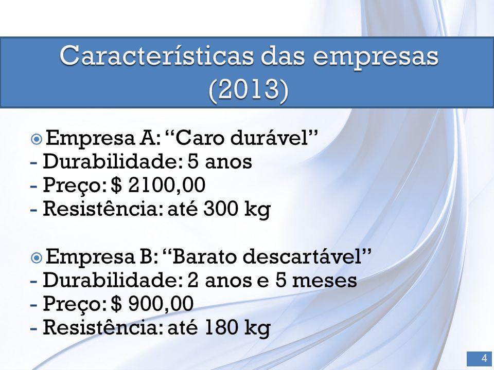  Empresa A: Caro durável - Durabilidade: 5 anos - Preço: $ 2100,00 - Resistência: até 300 kg  Empresa B: Barato descartável - Durabilidade: 2 anos e 5 meses - Preço: $ 900,00 - Resistência: até 180 kg 4