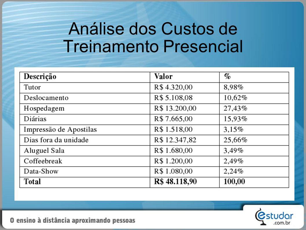 Análise dos Custos de Treinamento Presencial