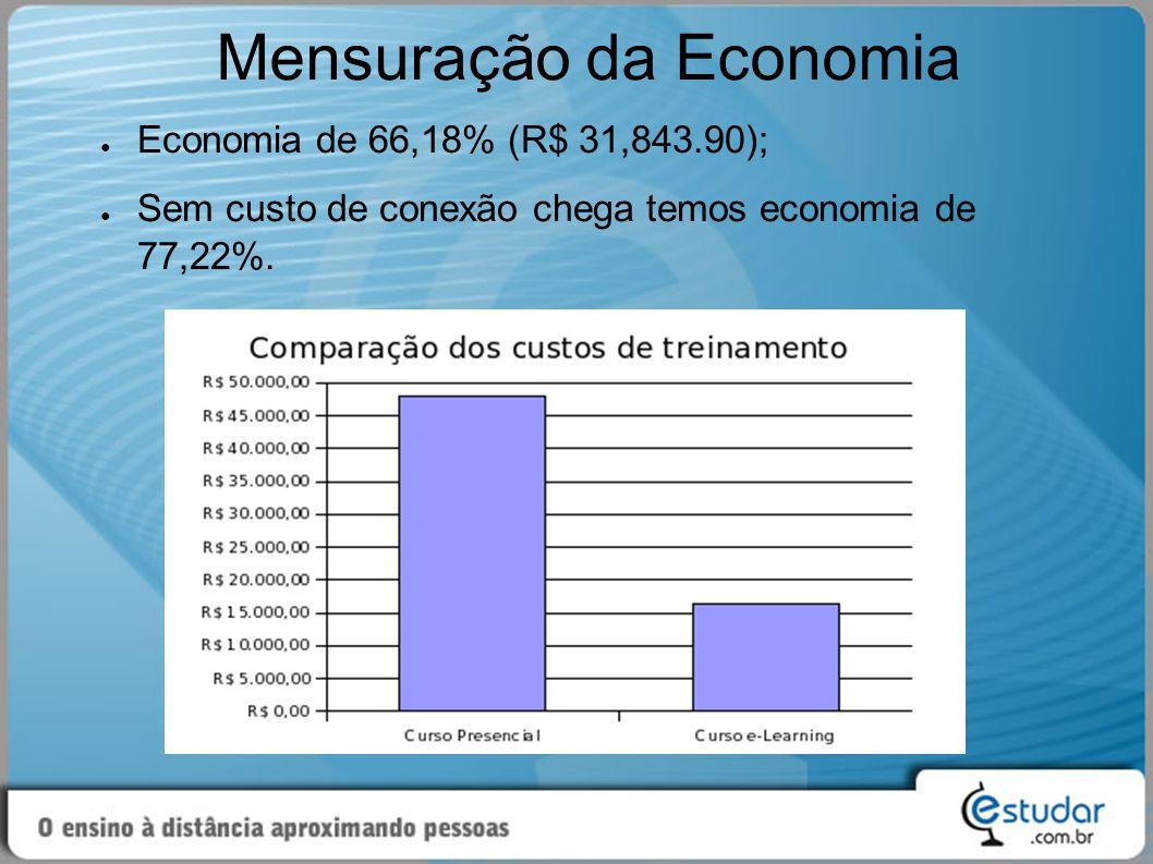 Mensuração da Economia ● Economia de 66,18% (R$ 31,843.90); ● Sem custo de conexão chega temos economia de 77,22%.