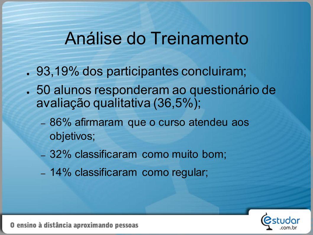 Análise do Treinamento (2)