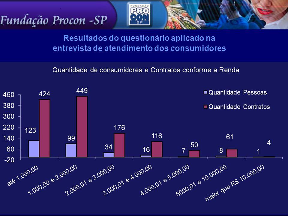 Resultados do questionário aplicado na entrevista de atendimento dos consumidores