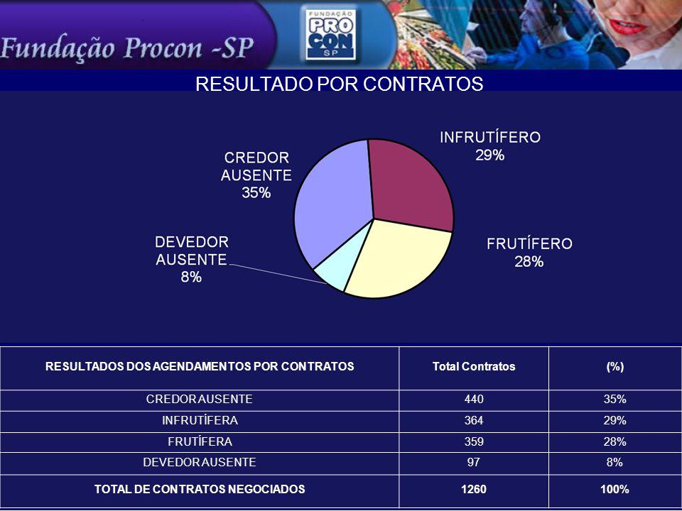RESULTADO POR CONTRATOS RESULTADOS DOS AGENDAMENTOS POR CONTRATOSTotal Contratos(%) CREDOR AUSENTE44035% INFRUTÍFERA36429% FRUTÍFERA35928% DEVEDOR AUSENTE978% TOTAL DE CONTRATOS NEGOCIADOS1260100%