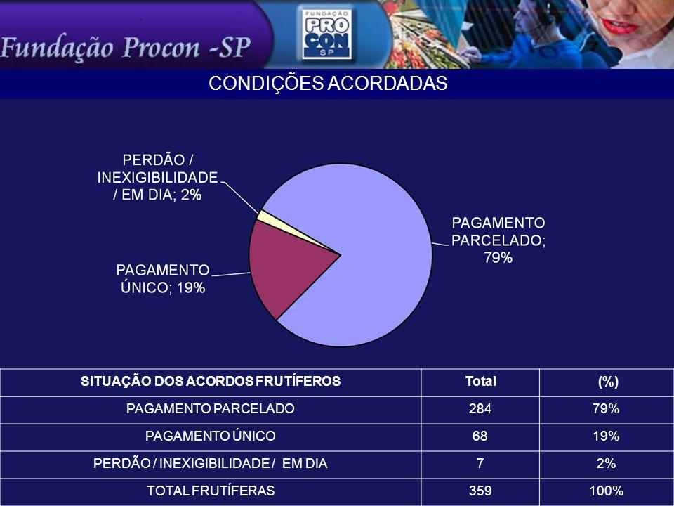 SITUAÇÃO DOS ACORDOS FRUTÍFEROSTotal (%) PAGAMENTO PARCELADO28479% PAGAMENTO ÚNICO6819% PERDÃO / INEXIGIBILIDADE / EM DIA72% TOTAL FRUTÍFERAS359100% CONDIÇÕES ACORDADAS