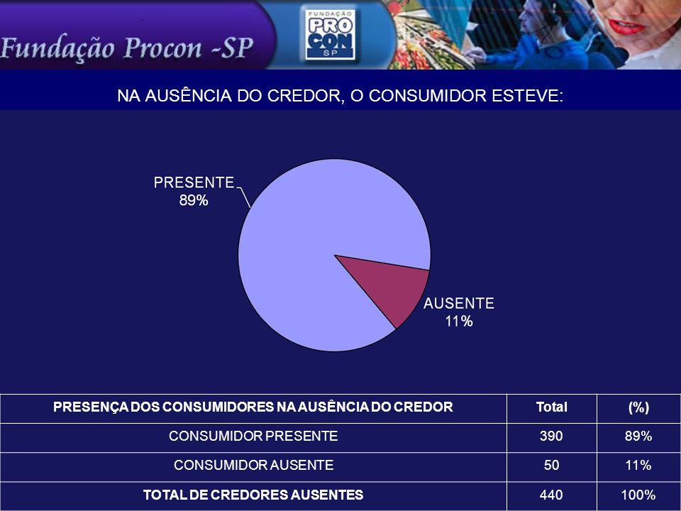 NA AUSÊNCIA DO CREDOR, O CONSUMIDOR ESTEVE: PRESENÇA DOS CONSUMIDORES NA AUSÊNCIA DO CREDORTotal(%) CONSUMIDOR PRESENTE39089% CONSUMIDOR AUSENTE5011% TOTAL DE CREDORES AUSENTES440100%