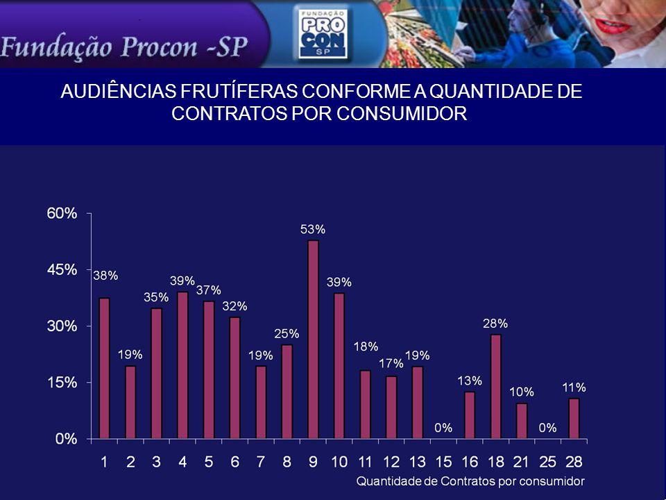 AUDIÊNCIAS FRUTÍFERAS CONFORME A QUANTIDADE DE CONTRATOS POR CONSUMIDOR