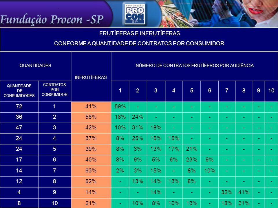 QUANTIDADES INFRUTÍFERAS NÚMERO DE CONTRATOS FRUTÍFEROS POR AUDIÊNCIA QUANTIDADE DE CONSUMIDORES CONTRATOS POR CONSUMIDOR 12345678910 72141%59%--------- 36258%18%24%-------- 47342%10%31%18%------- 24437%8%25%15% ------ 24539%8%3%13%17%21%----- 17640%8%9%5%6%23%9%---- 14763%2%3%15%-8%10%---- 12852%-13%14%13%8%----- 4914%-- ---32%41%-- 81021%-10%8%10%13%-18%21%-- FRUTÍFERAS E INFRUTÍFERAS CONFORME A QUANTIDADE DE CONTRATOS POR CONSUMIDOR