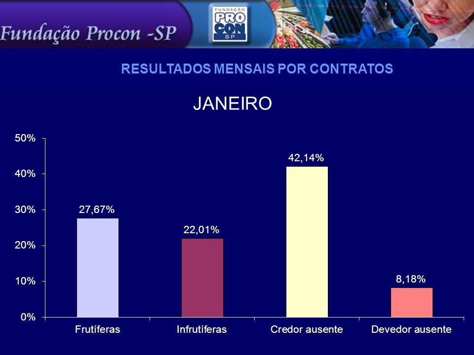 JANEIRO RESULTADOS MENSAIS POR CONTRATOS