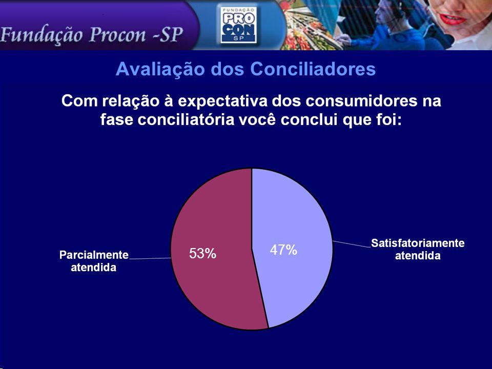 47% 53%