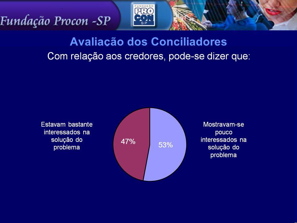 Avaliação dos Conciliadores 53% 47%